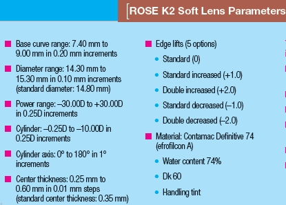 Rose K2 Soft available parameters